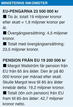 Det gjorde svenska skattebetalare och fick hosta upp 80 000 efter skatt per  månad. Inte heller här skattade ... 88c2931f4a62b